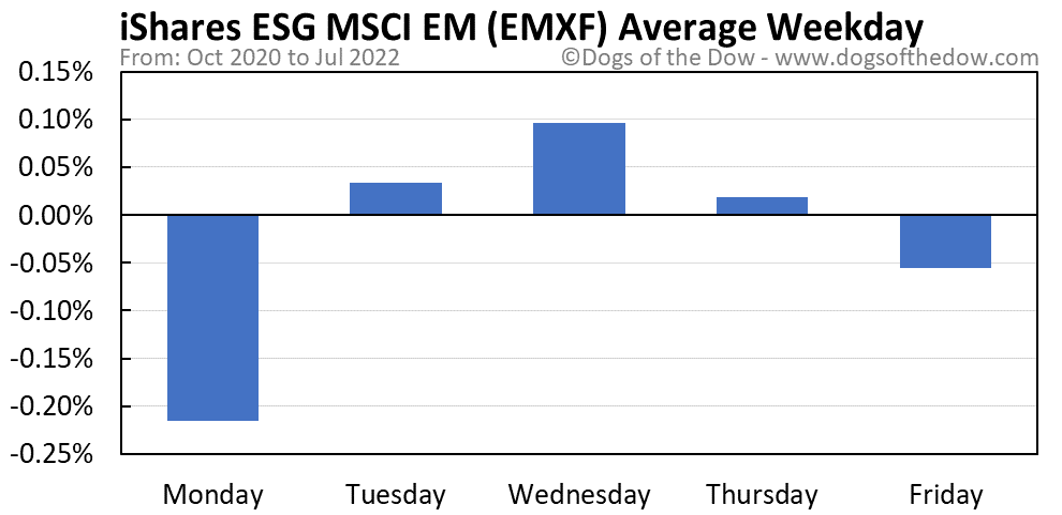 EMXF average weekday chart