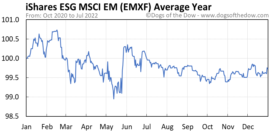 EMXF average year chart