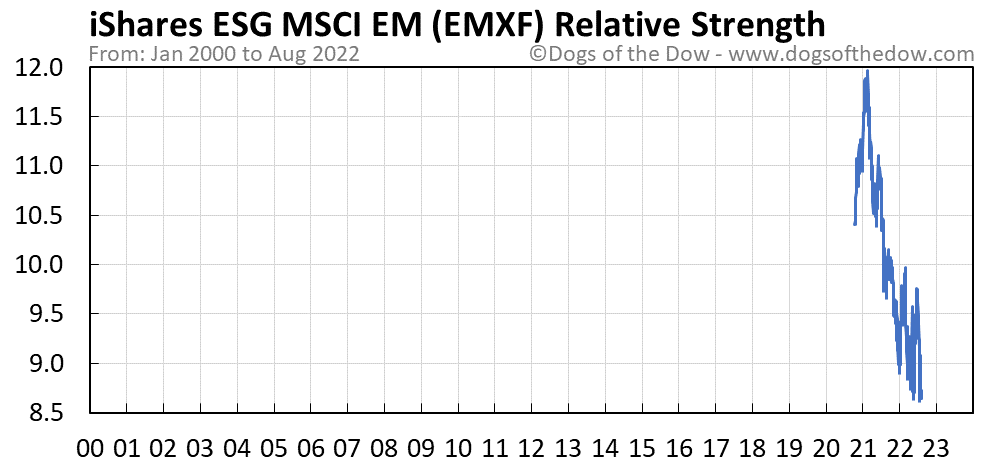 EMXF relative strength chart