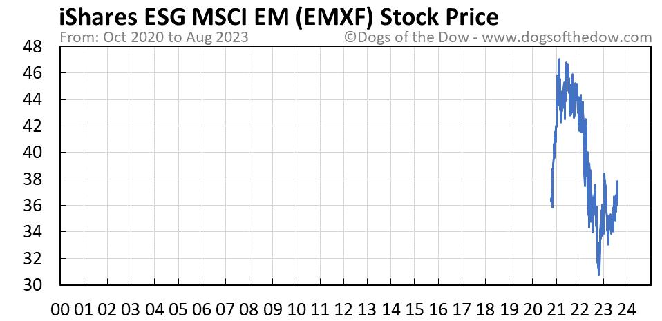 EMXF stock price chart
