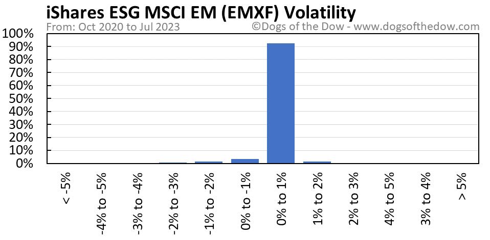 EMXF volatility chart