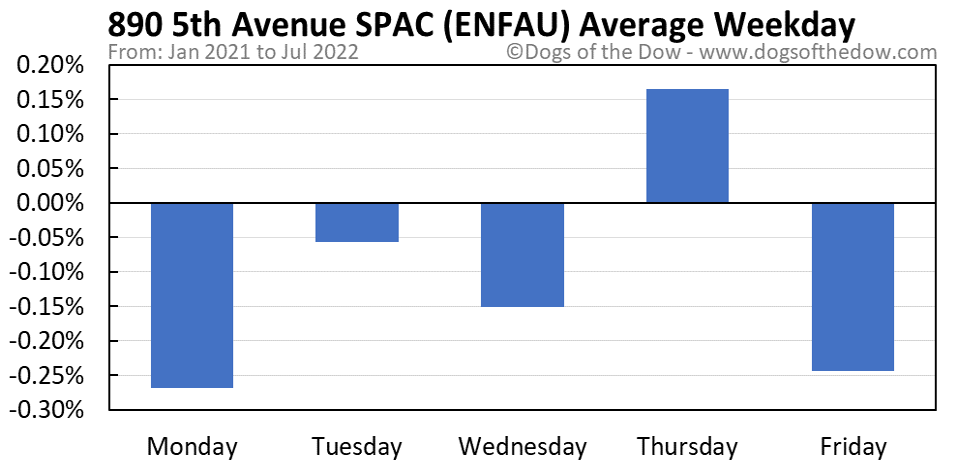 ENFAU average weekday chart