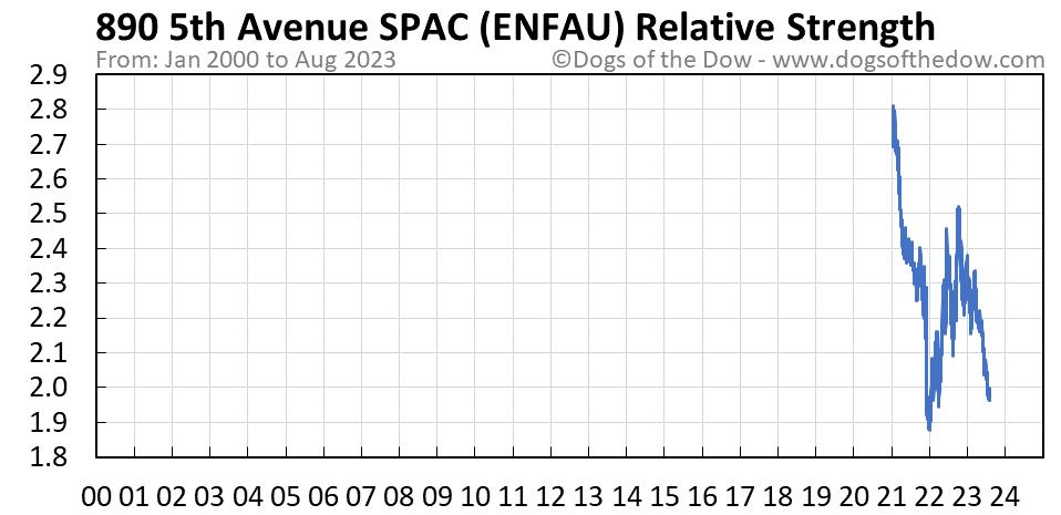 ENFAU relative strength chart