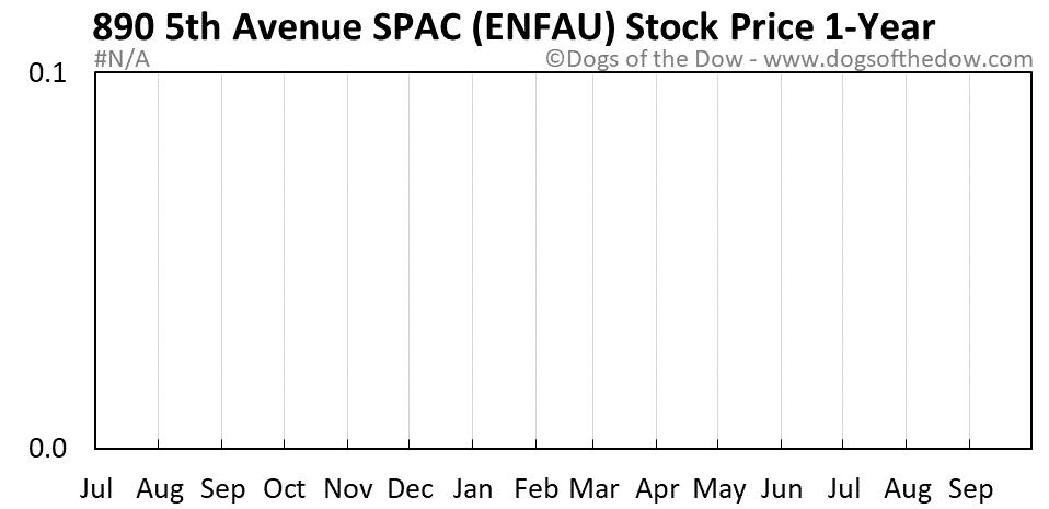 ENFAU 1-year stock price chart