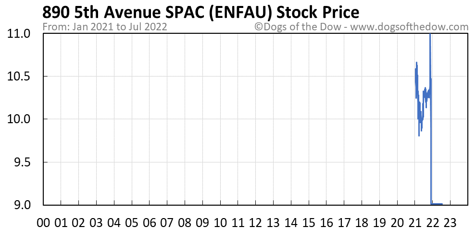 ENFAU stock price chart
