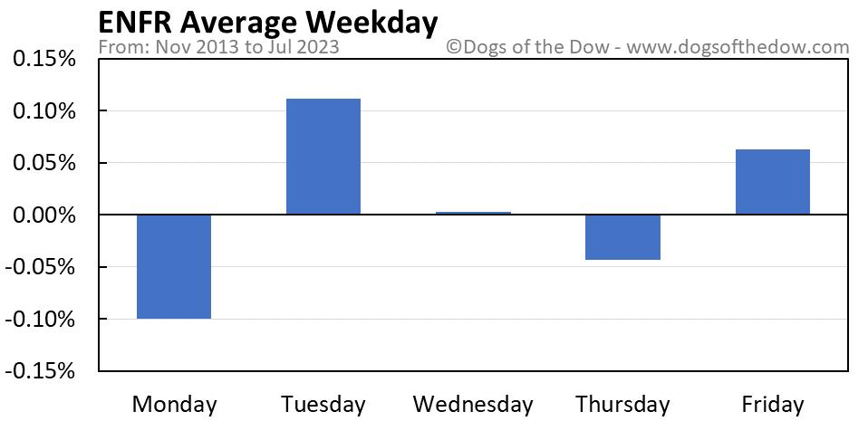 ENFR average weekday chart