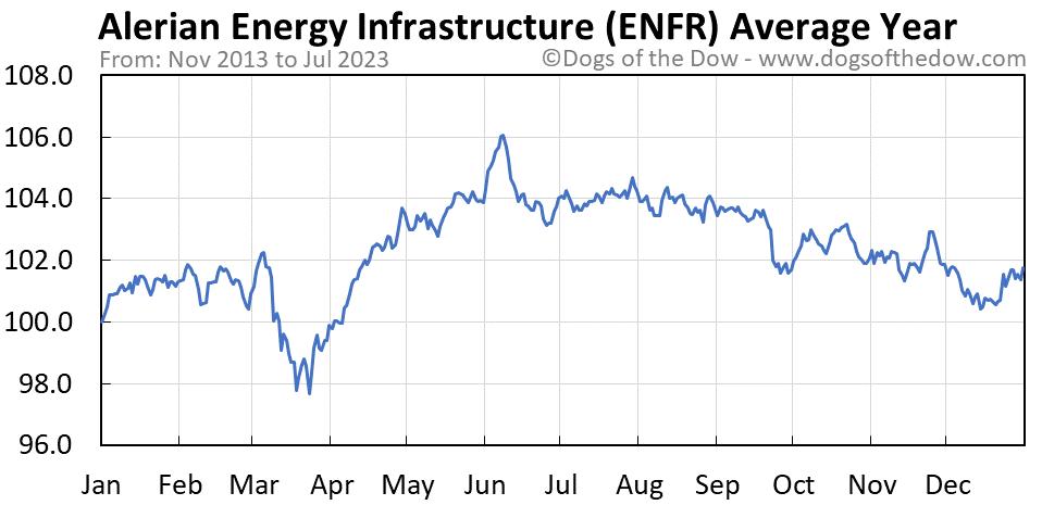ENFR average year chart