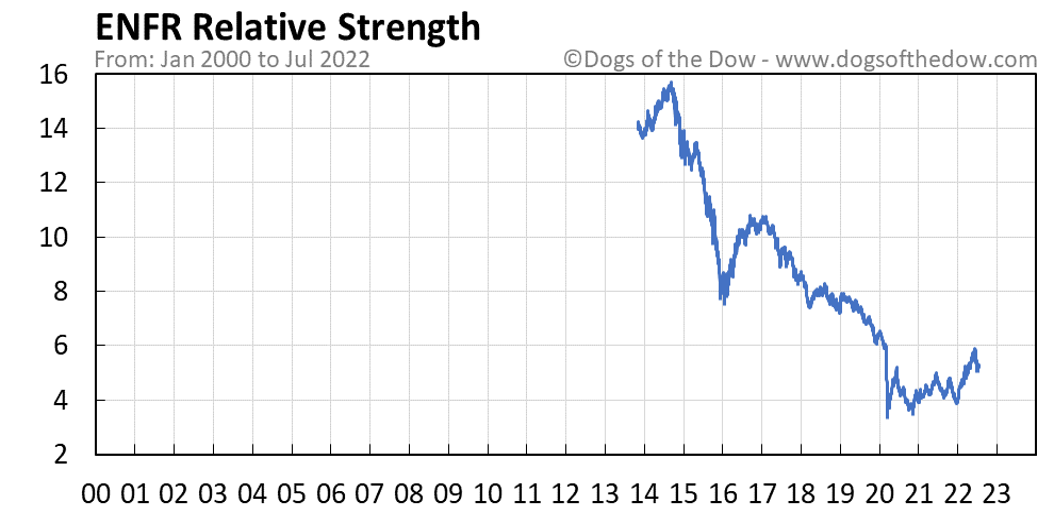 ENFR relative strength chart