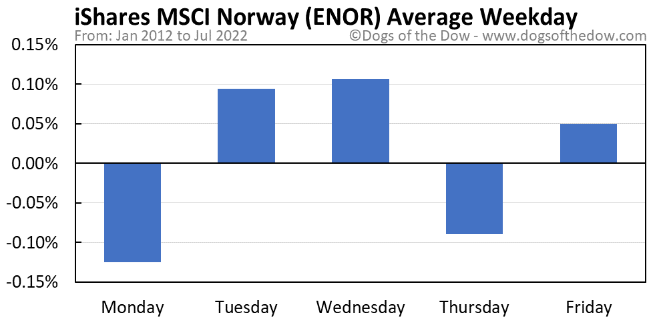 ENOR average weekday chart