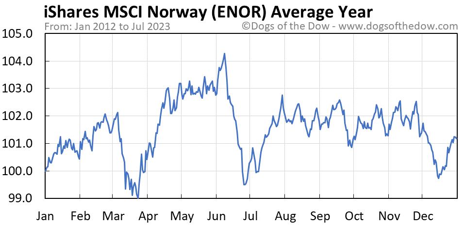 ENOR average year chart