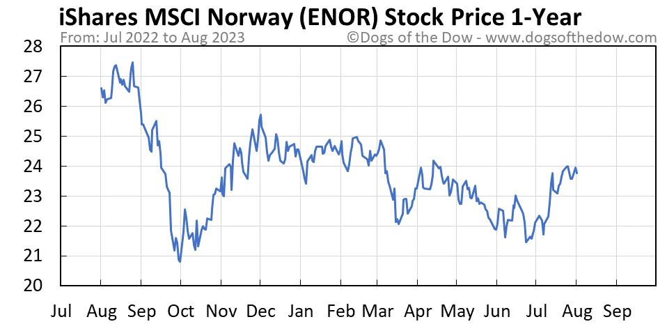 ENOR 1-year stock price chart