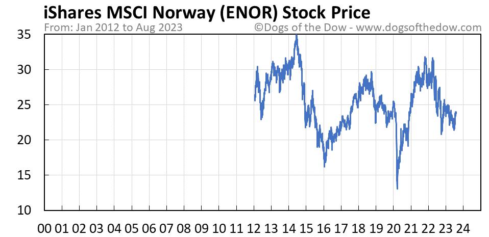 ENOR stock price chart