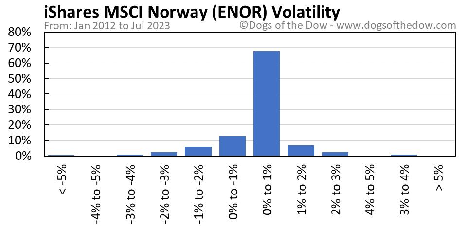 ENOR volatility chart