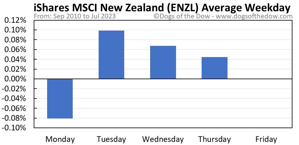 ENZL average weekday chart