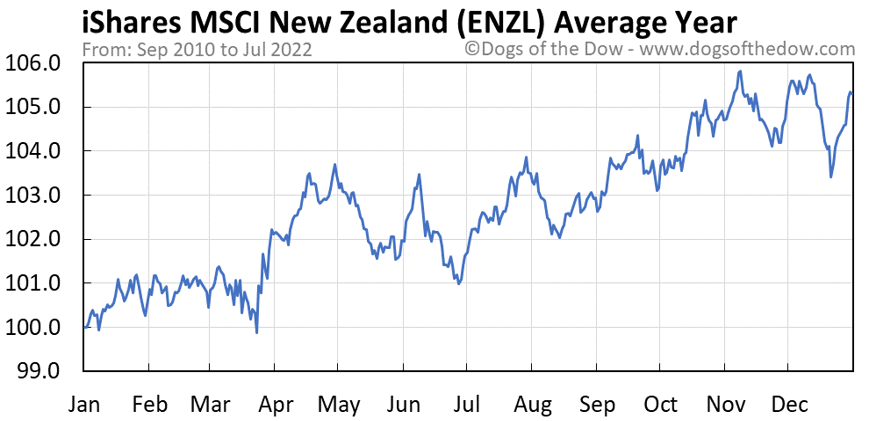 ENZL average year chart