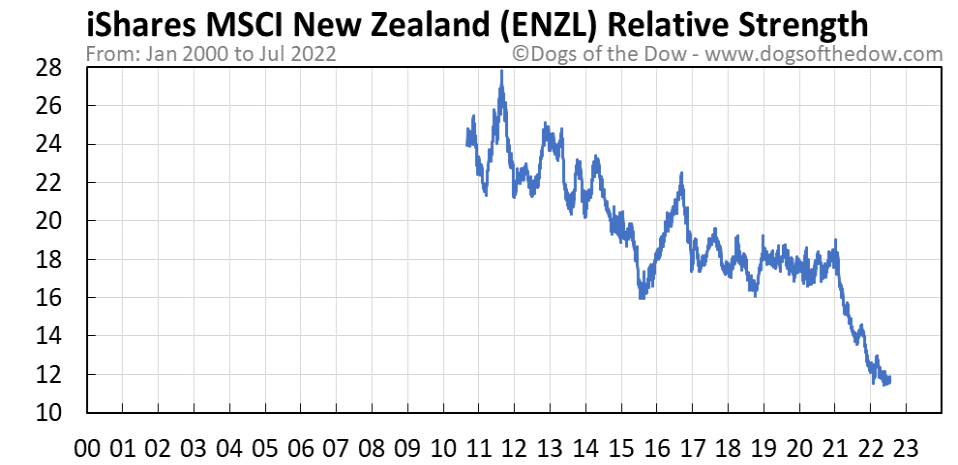 ENZL relative strength chart