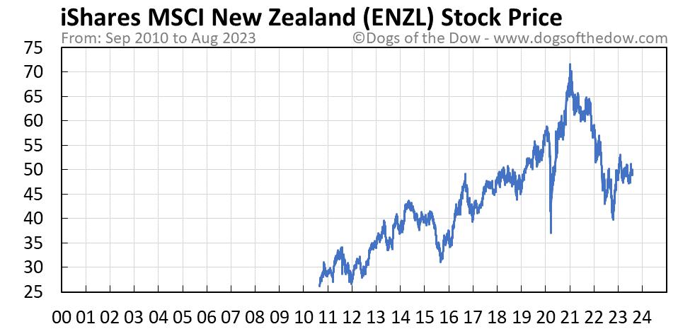 ENZL stock price chart