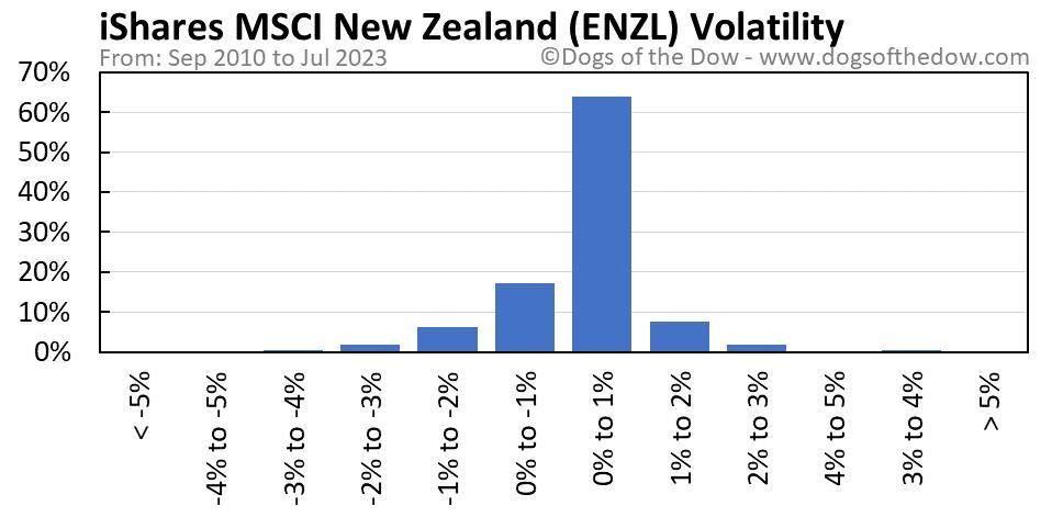 ENZL volatility chart
