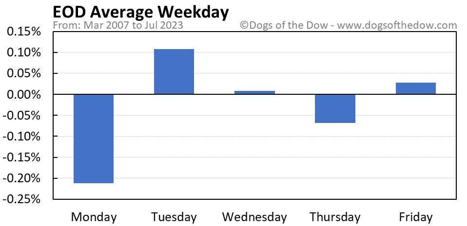 EOD average weekday chart