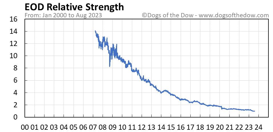 EOD relative strength chart