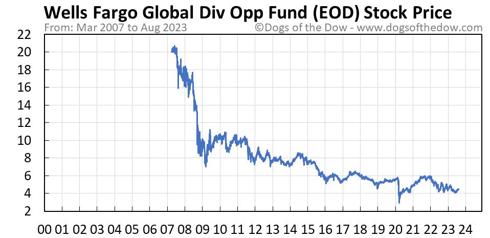 EOD stock price chart
