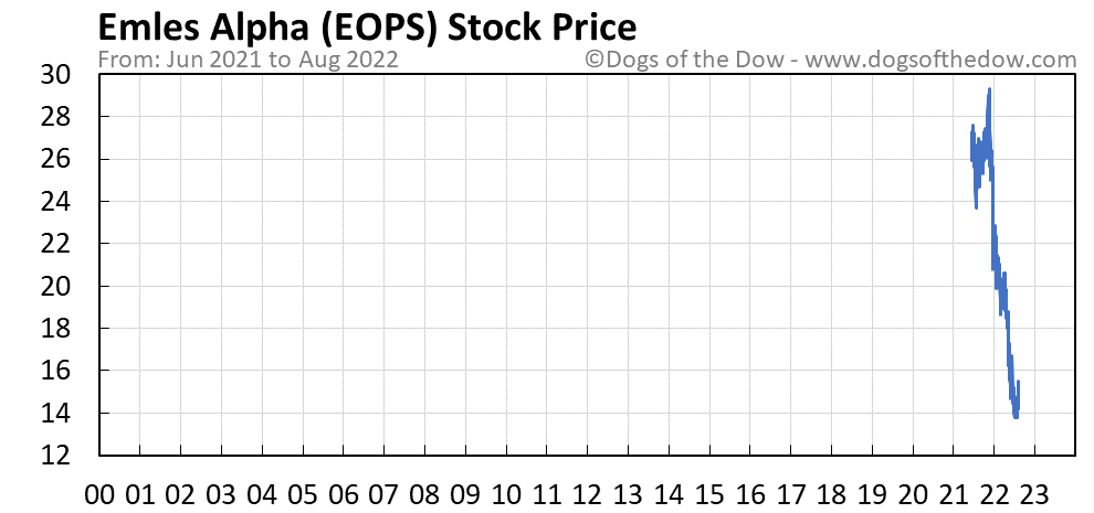 EOPS stock price chart
