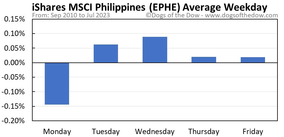 EPHE average weekday chart