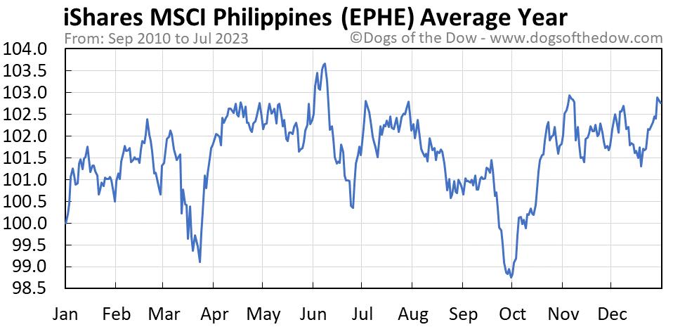 EPHE average year chart
