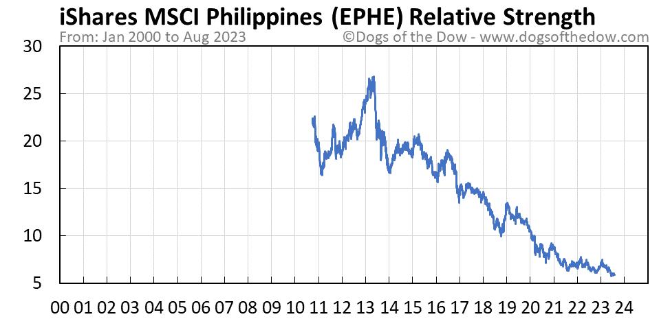 EPHE relative strength chart
