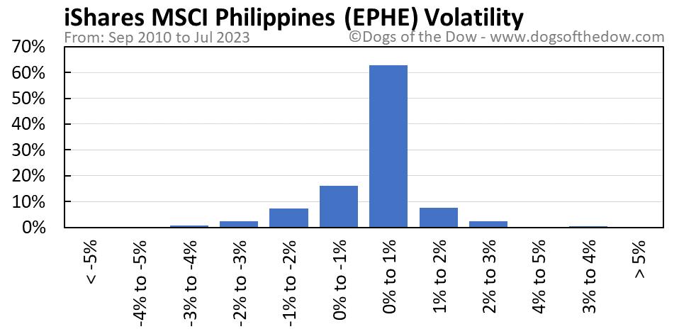 EPHE volatility chart