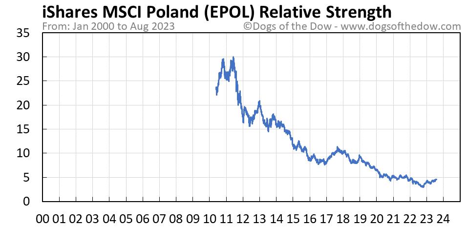 EPOL relative strength chart