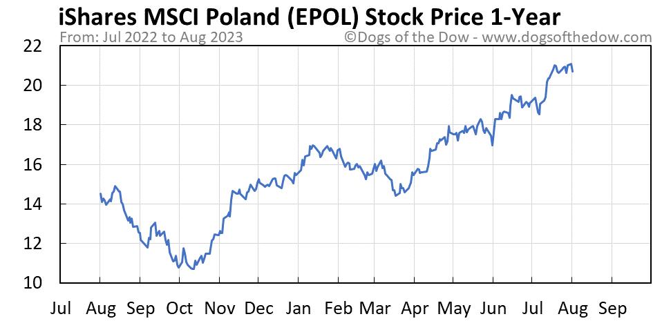 EPOL 1-year stock price chart