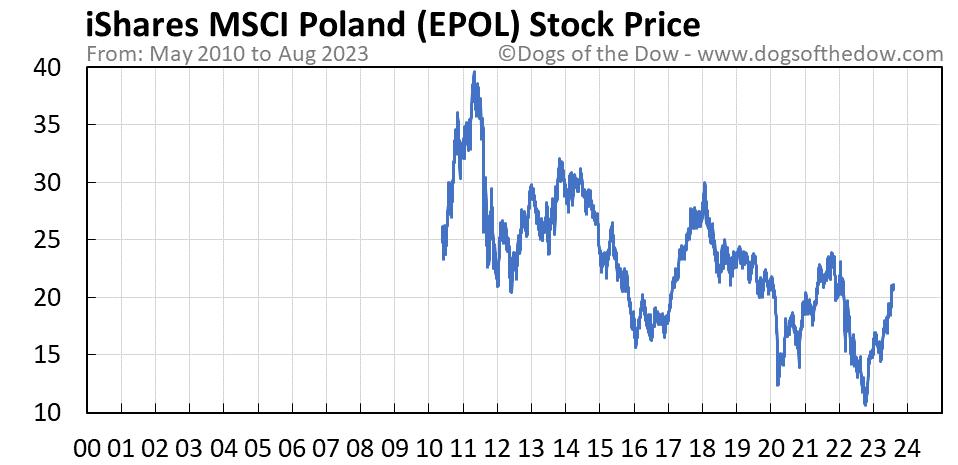 EPOL stock price chart