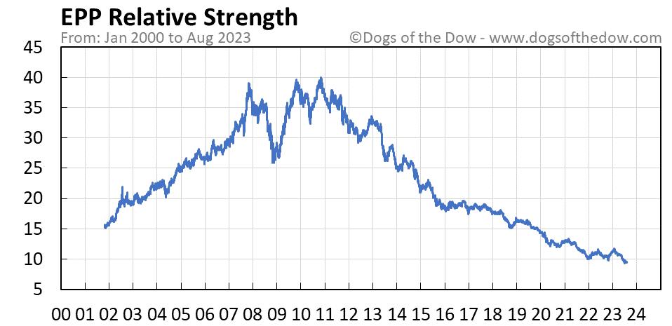 EPP relative strength chart