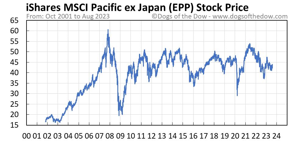 EPP stock price chart