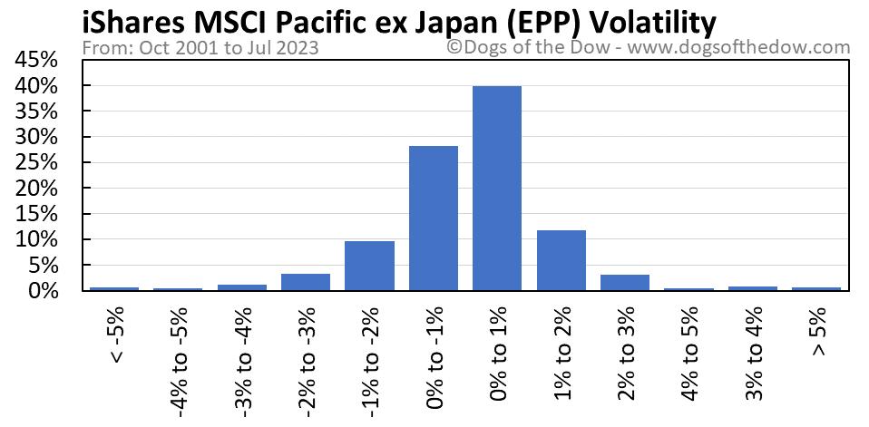 EPP volatility chart