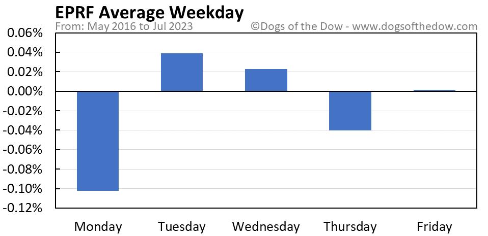 EPRF average weekday chart