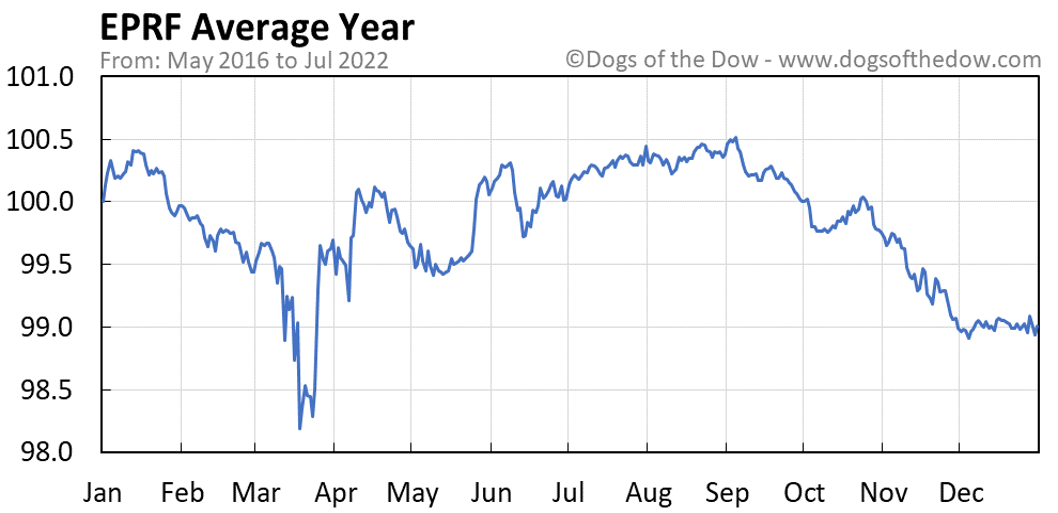 EPRF average year chart