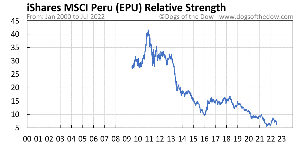 EPU relative strength chart