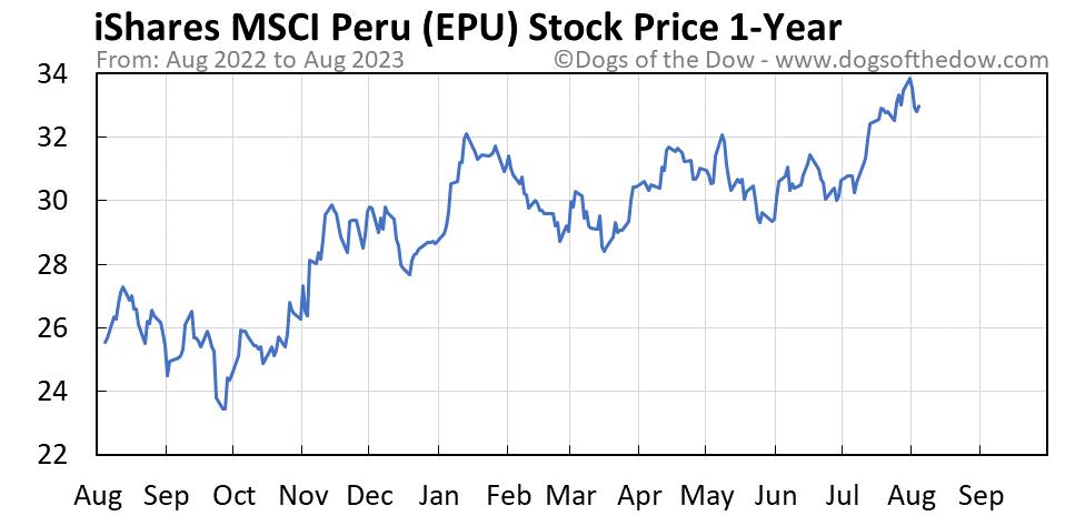 EPU 1-year stock price chart