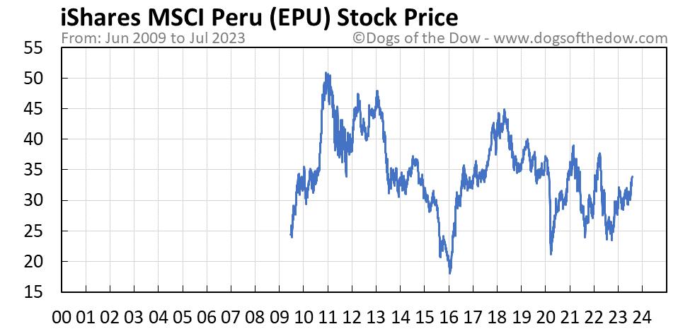 EPU stock price chart