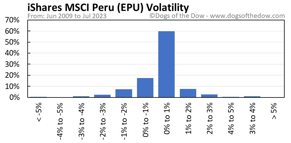 EPU volatility chart