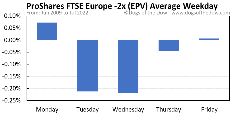 EPV average weekday chart
