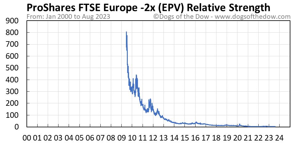 EPV relative strength chart