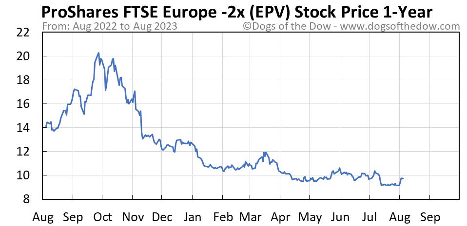 EPV 1-year stock price chart