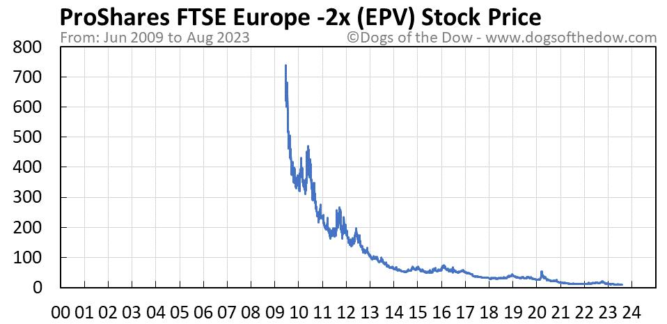 EPV stock price chart
