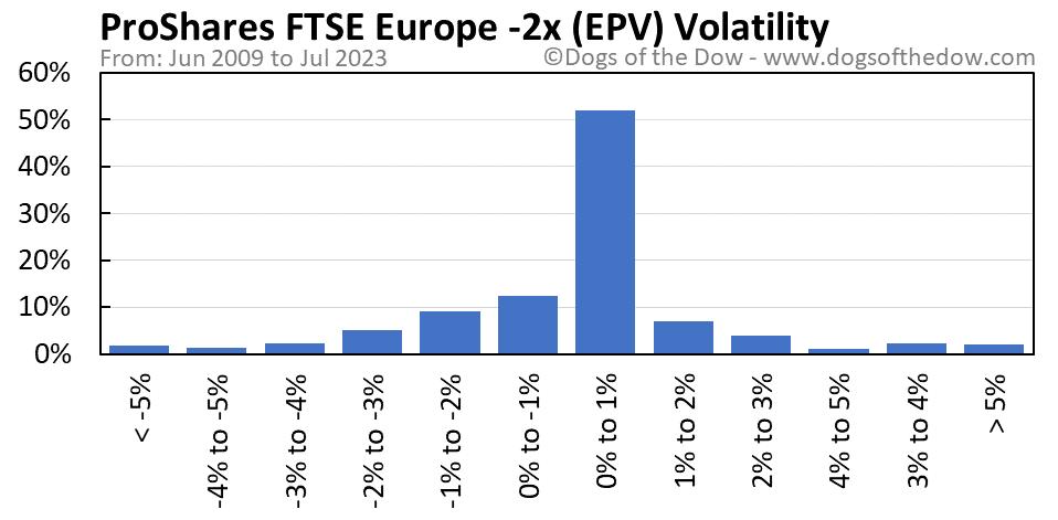 EPV volatility chart