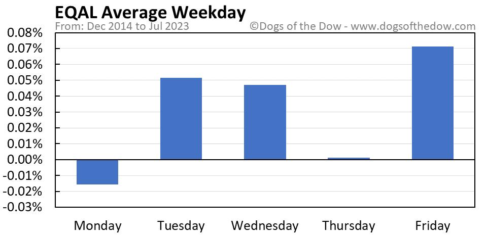 EQAL average weekday chart