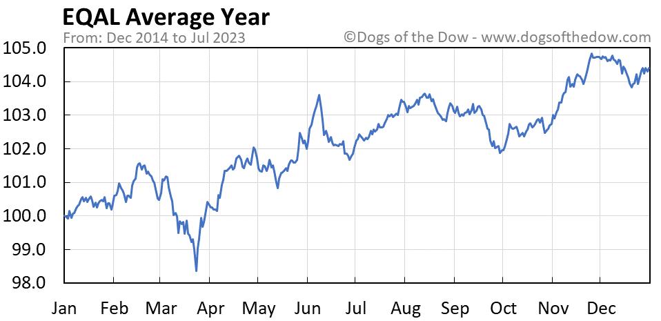 EQAL average year chart