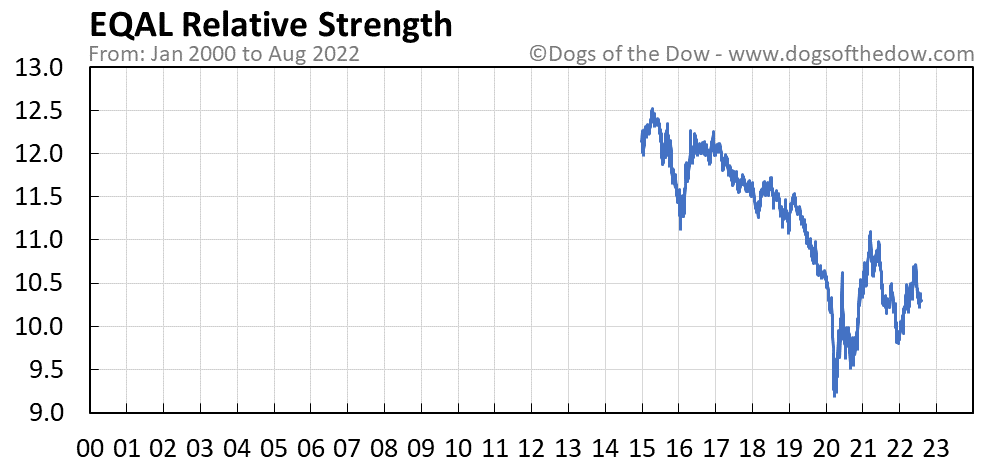 EQAL relative strength chart
